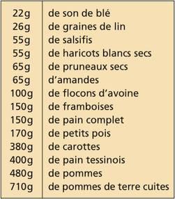 Les r gimes sont absolument inadapt s pharmacie principale - Table de composition des aliments afssa ...